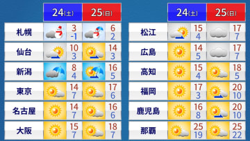 土日の天気と予想最高/最低気温