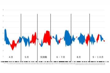 オリックスの得点と失点の移動平均グラフ