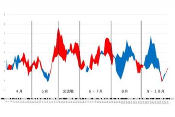 日本ハムの得点と失点の移動平均グラフ