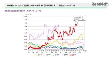 東京都における伝染性紅斑の定点あたり患者報告数(過去5シーズン)