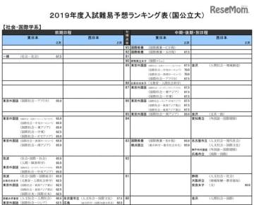 2019年度入試難易予想ランキング表(国公立大)社会・国際学系(一部)