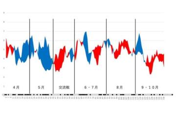 ヤクルトの得点と失点の移動平均グラフ
