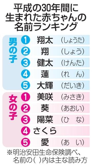 平成の30年間に生まれた赤ちゃんの名前ランキング