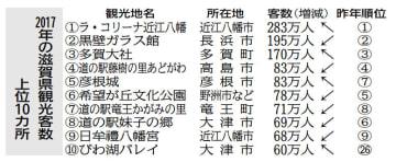 2017年の滋賀県観光客数上位10カ所