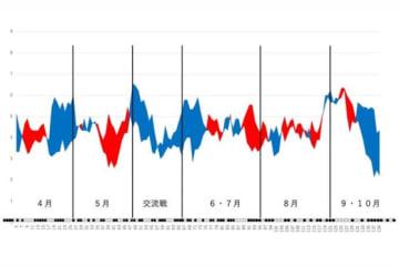 中日の得点と失点の移動平均グラフ