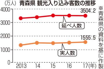 青森県観光入り込み客の推移