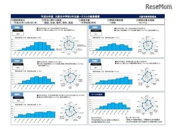 2018年度大阪市中学校3年生統一テストの結果概要