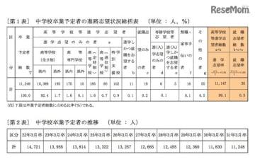 中学校卒業予定者の進路志望状況総括表、推移