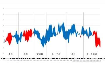 DeNAの得点と失点の移動平均グラフ