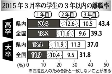 2015年3月卒の学生の3年以内の離職率