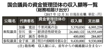 国会議員の資金管理団体の収入額等一覧(総務相届け出分)