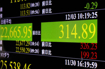 一時上げ幅が300円を超えた日経平均株価を示すモニター=3日午前、東京・東新橋