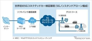 5Gコネクテッドカー検証環境