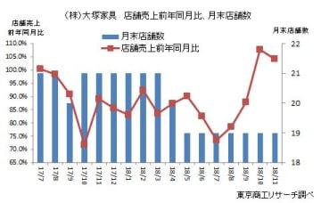 (株)大塚家具 店舗売上前年同月比、月末店舗数