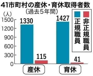 非正規の産休取得少なく 県内自治体公務員、正職員の1割未満 過去5年