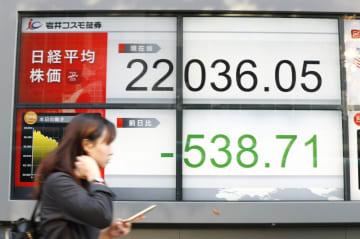 終値が前日比500円を超えて反落した日経平均株価を示すボード=4日午後、東京都中央区