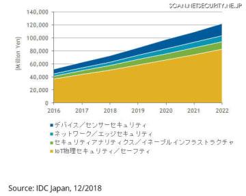 国内IoTセキュリティ市場 機能セグメント別 売上額予測、2016年~2022年