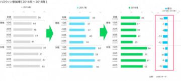 ハロウィンの参加率は低下を続けている(図:LINEの発表資料より)