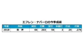 阪神・ナバーロの今季成績