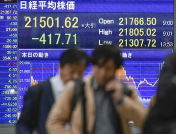 終値が前日比400円を超えて急落した日経平均株価を示すボード=6日午後、東京・八重洲