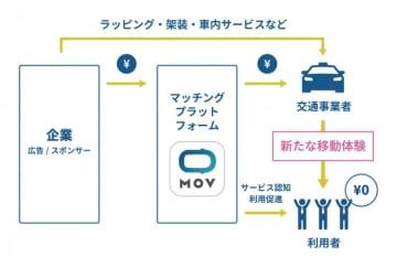 0円タクシーの仕組み。(画像: ディー・エヌ・エーの発表資料より)