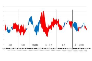 広島の得点と失点の移動平均グラフ