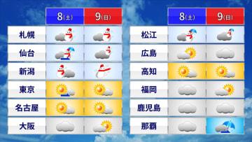 土日の各地の予想天気