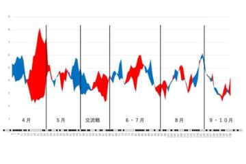 巨人の得点と失点の移動平均グラフ