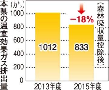 温室ガス排出18%減、県の環境施策が順調 再生エネ導入、ごみ削減も進む