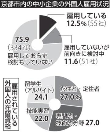 京都市内の中小企業の外国人雇用状況