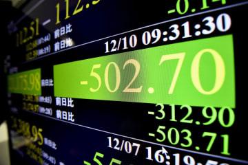 一時下げ幅が500円を超えた日経平均株価を示すモニター=10日午前、東京・東新橋