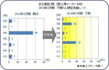 東証1部・2部上場メーカー80社 2019年3月期決算「下期想定為替レート」