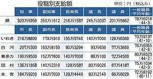 福島県職員らに「冬のボーナス」 一般職員平均は78万6018円
