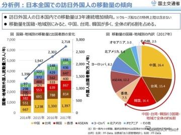 日本全国での訪日外国人の移動量の傾向