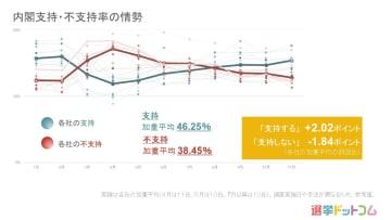 内閣支持率は上昇傾向。立憲民主党は支持率微増 11月 世論調査まとめ