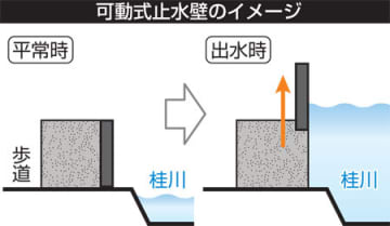 可動式止水壁のイメージ