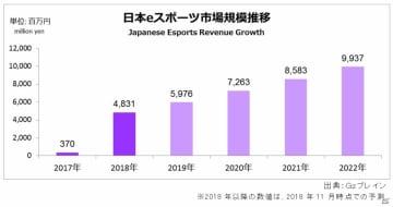 Gzブレイン、eスポーツ市場規模および2022年までの成長予測を発表―2018年の市場規模は48.3億円と推定