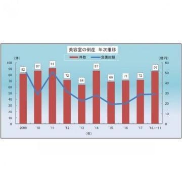 美容室の倒産の年次推移(グラフ:東京商工リサーチ発表資料より)