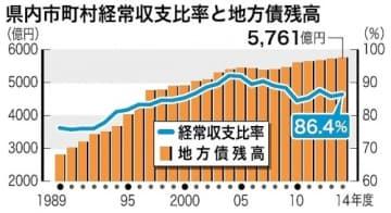 14年度県内市町村決算 歳入、歳出とも最高 実質収支195億円黒字