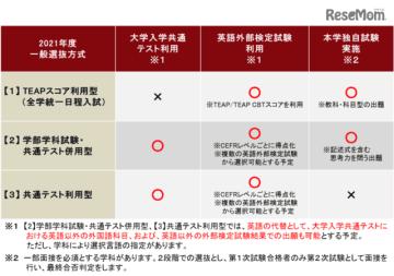 上智大学:2021年度一般選抜方式