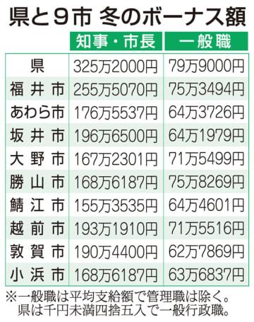 福井県と9市の冬のボーナス額