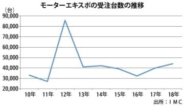 【タイ】エキスポの受注台数11%増、4年ぶり4万台[車両]