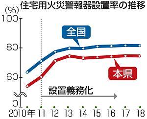 福島県は警報器設置「全国ワースト5位」 自分は大丈夫意識か