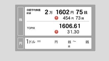 12日東京株終値 日経平均 上げ幅は一時400円超える