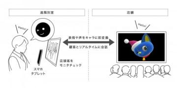 サービス構成のイメージ図。(画像: 電通の発表資料より)