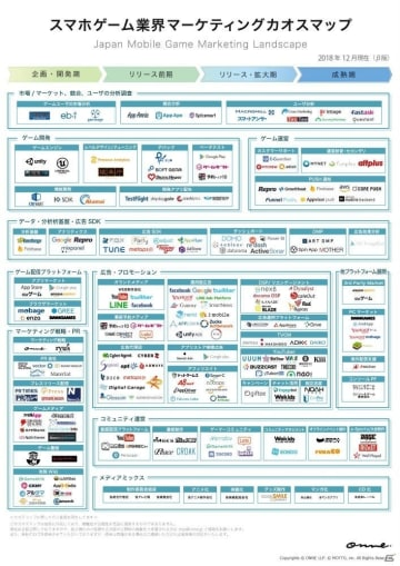 ONNE、「スマホゲーム業界マーケティングカオスマップ(β版)」を公開