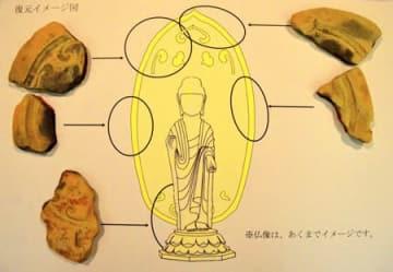 榊差遺跡で出土した奈良時代前半の光背の鋳型と、復元イメージ図