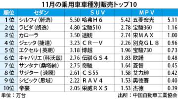 【中国】シルフィが首位、11月のセダン販売[車両]