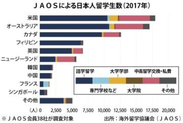 【フィリピン】日本人の留学先、比が英国抜き4位に[社会]