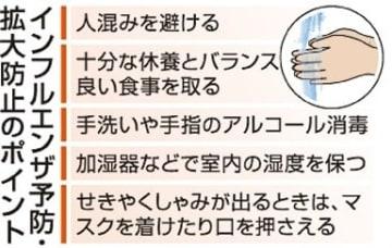 インフル流行期入り【大分県】